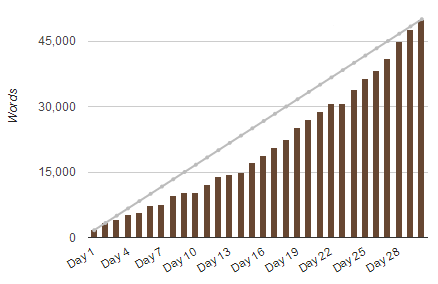 This is an example of how to make nanowrimo harder.